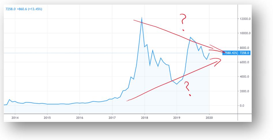 Bitcoin echelle lineaire