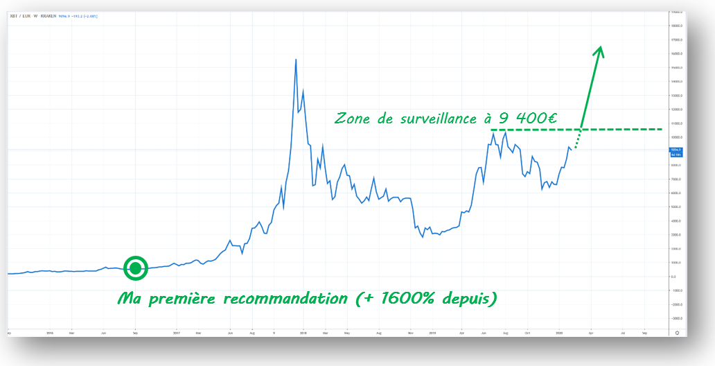 Nouvelle phase Bitcoin