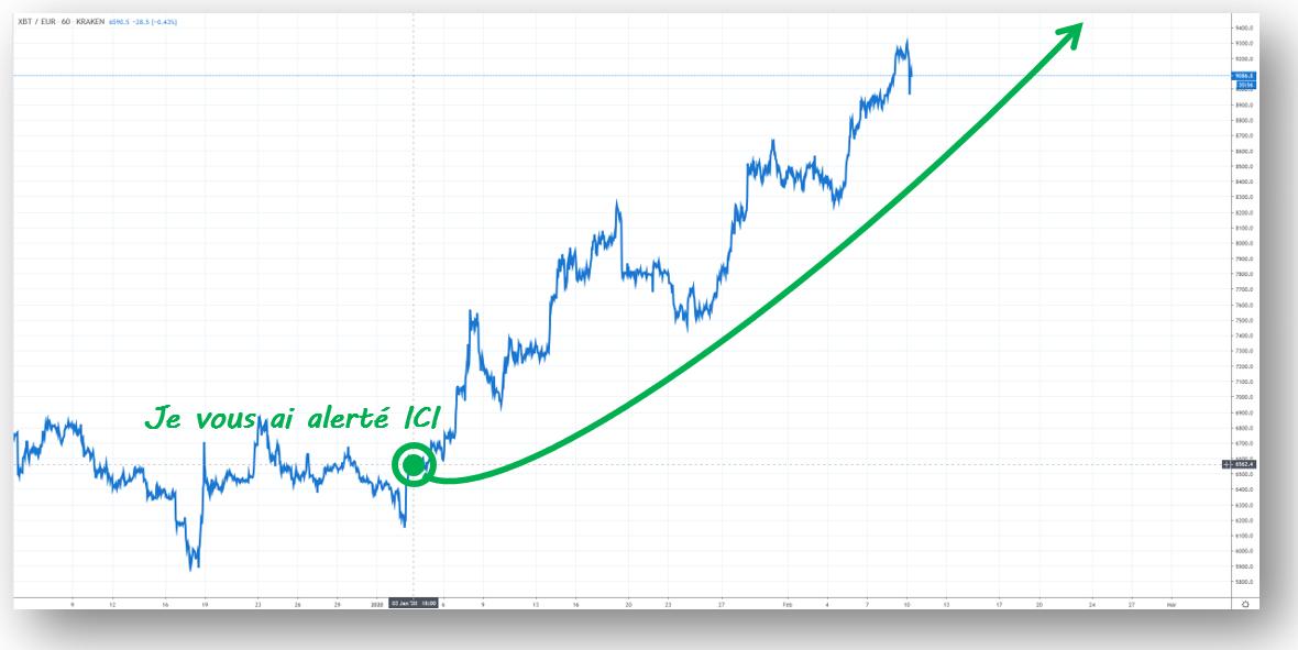 Bitcoin +38% en 38 jours