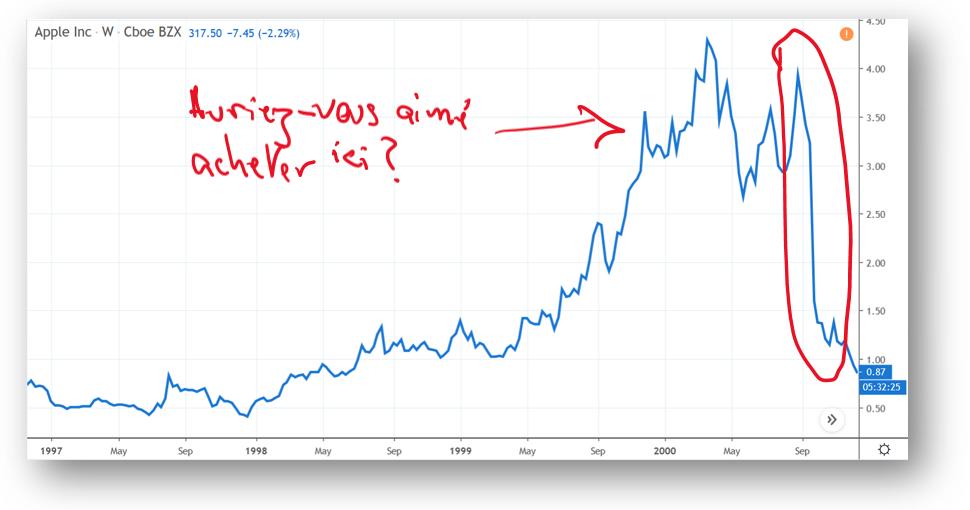 Effondrement d'Apple en 2000