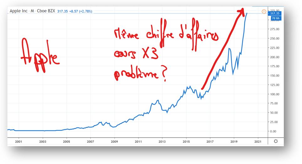 Le probleme du cours d'Apple