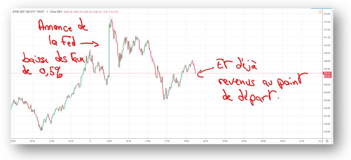 La baisse des taux ne fait pas réagir les marchés