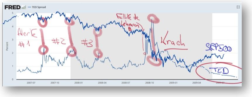 Eurodollars et bourse correlation
