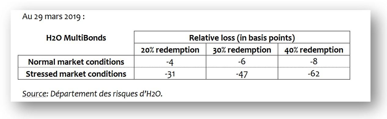 Tableau des risques H2O