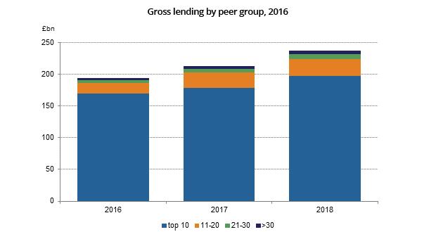Top Mortgage Lenders By Volume 2015