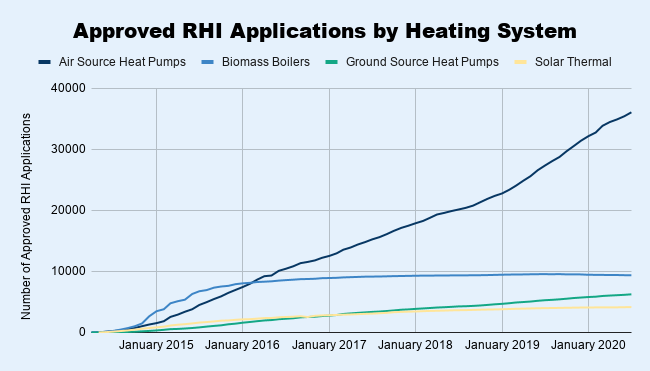 Approved RHI Applications by Heating System