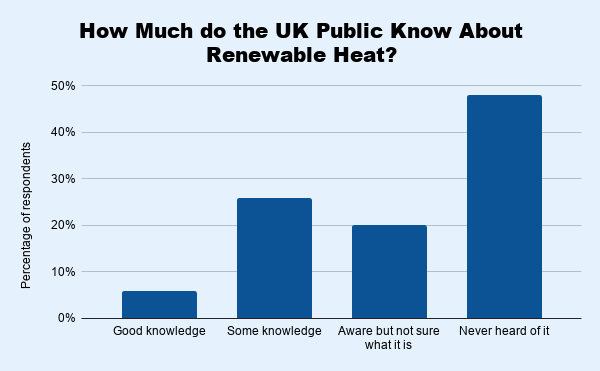 How Much do the UK Public Know About Renewable Heat
