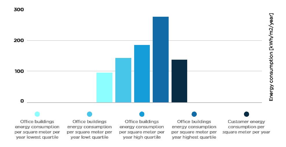 Energy consumption comparison