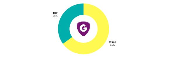 December Results