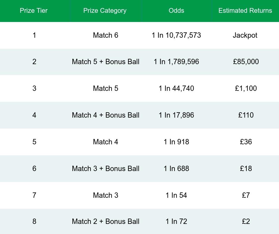 Irish Lotto Prize Breakdown Odds