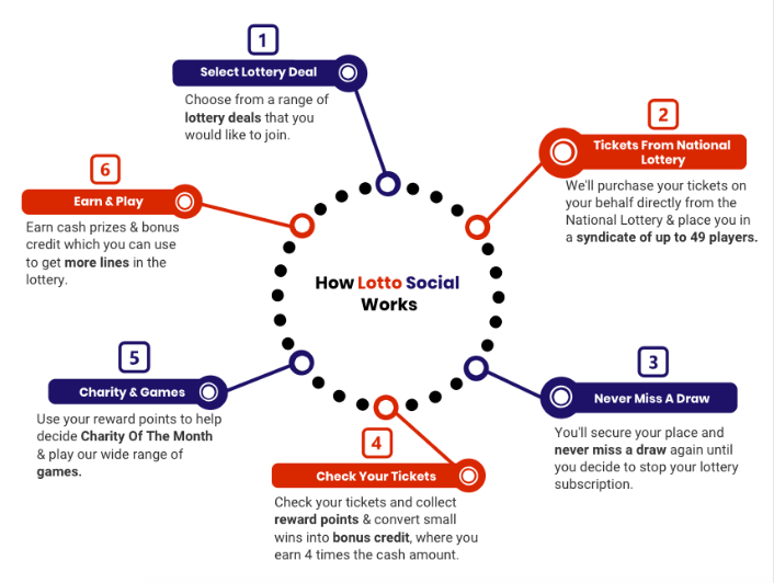 How Lotto Social Works