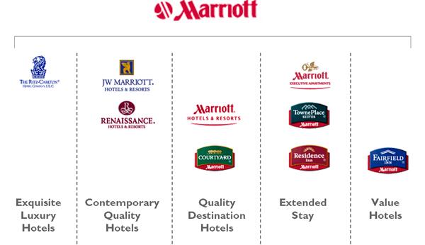 marriott international value chain