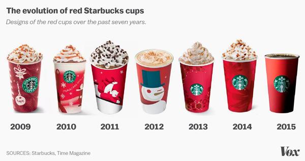 Starbucks Red Christmas Cup 2015