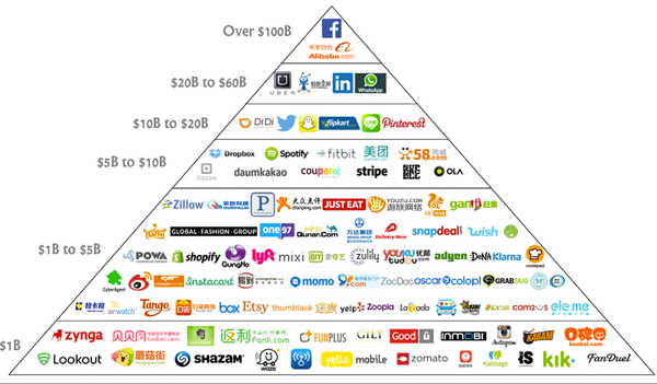 Tech Company Hierarchy