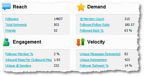 Analytics Brand Engagement