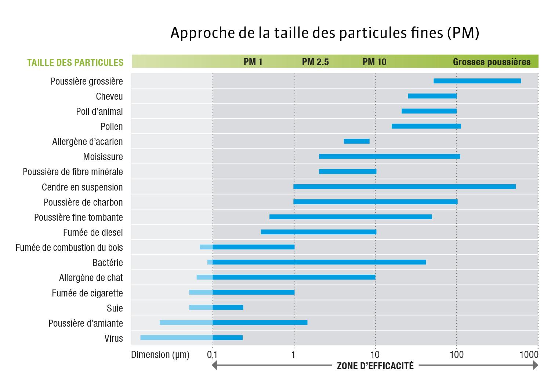 infographie des particules fines filtrées par nos purficateurs d'air