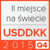USD/DKK<