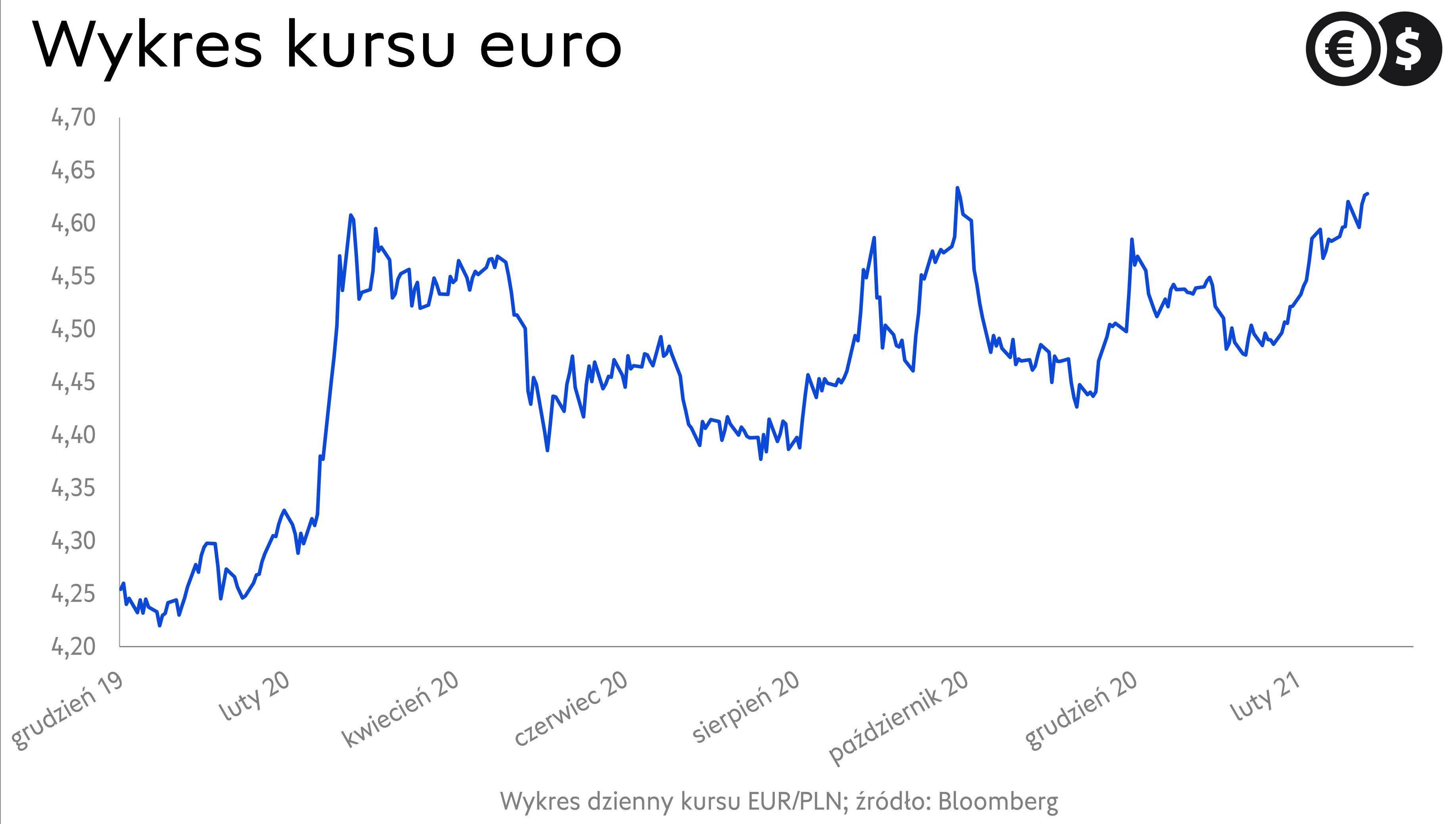 Kurs euro. Wykres EUR/PLN; źródło: Bloomberg