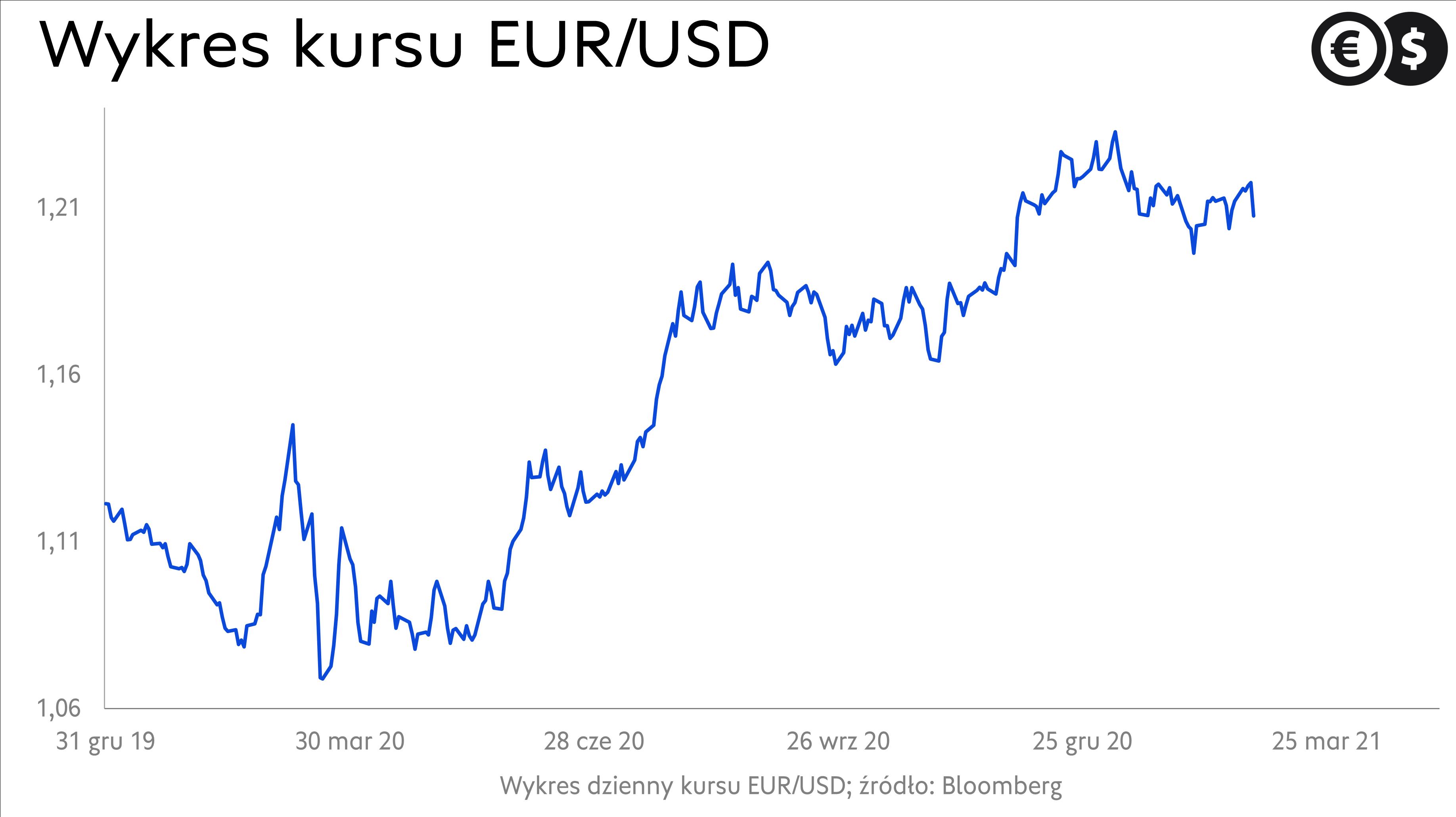Kurs EUR/USD