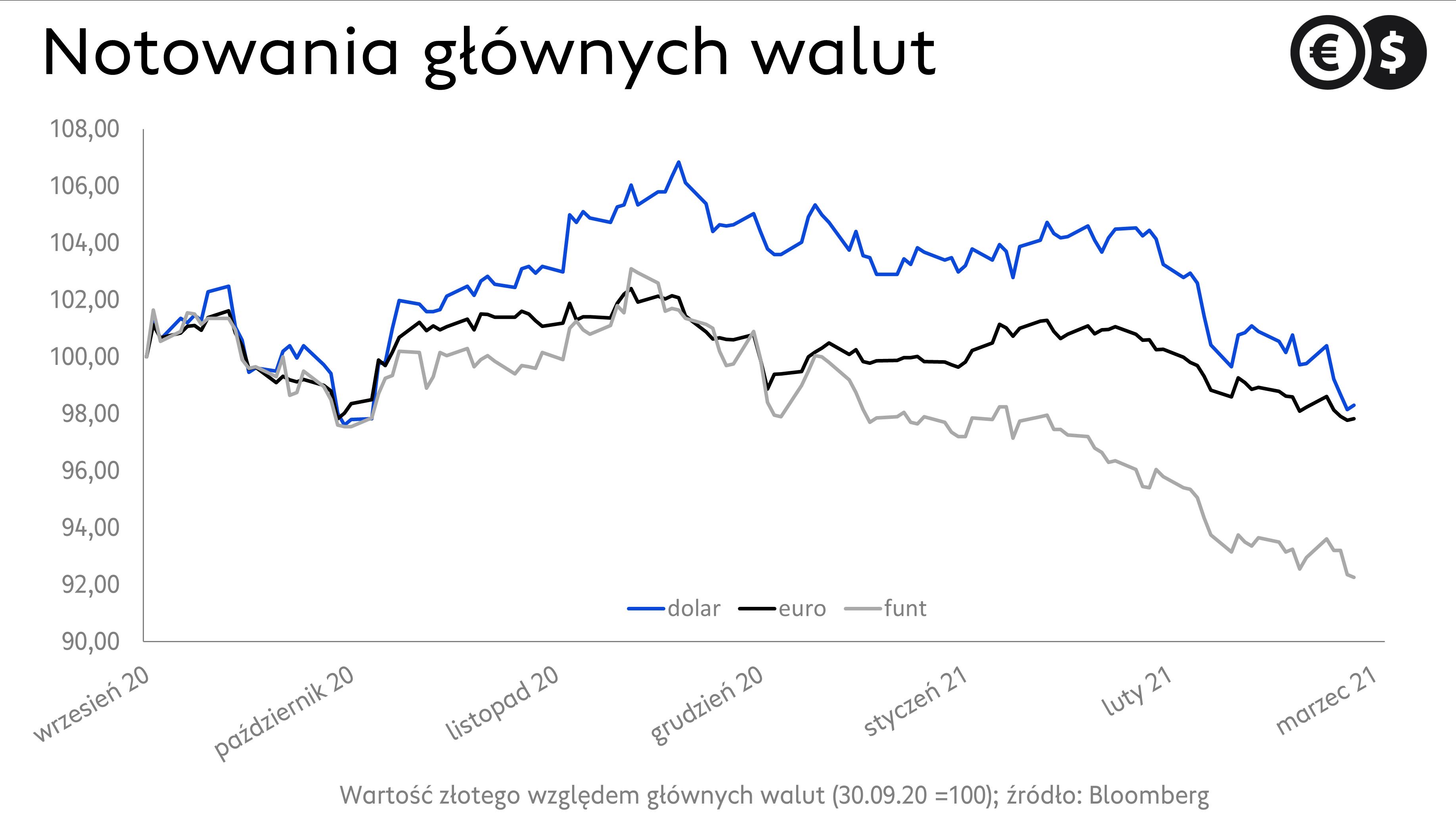 Kursy walut. Notowania EUR/PLN, USD/PLN i GBP/PLN