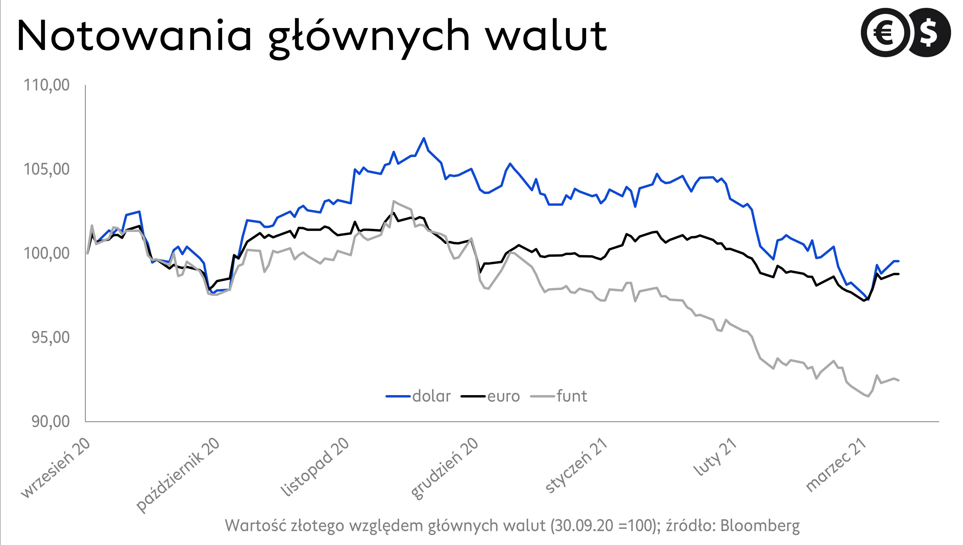 Kursy walut, notowania EUR/PLN, GBP/PLN, USD/PLN