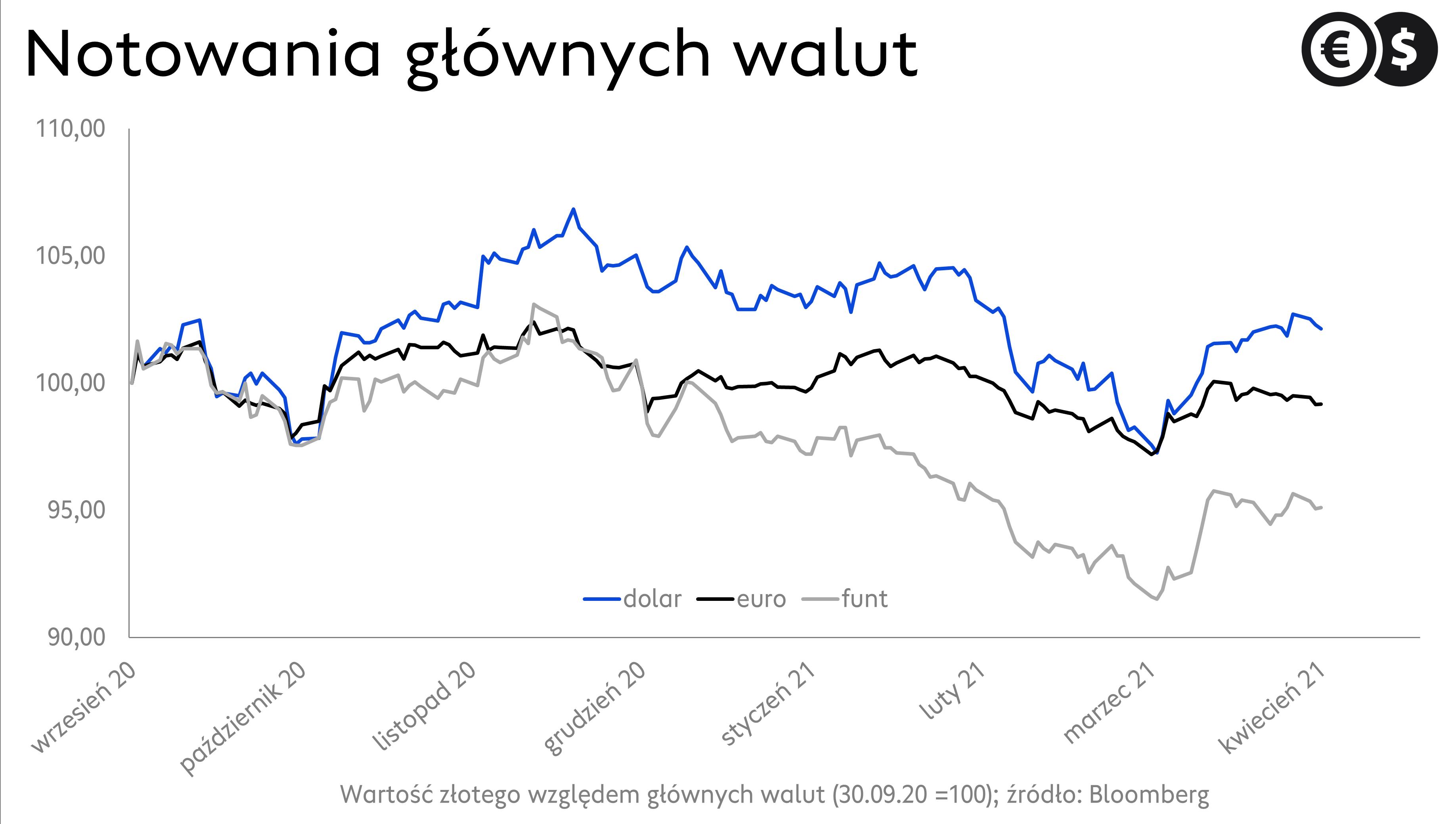 Kursy walut: notowania EUR/PLN, USD/PLN i GBP/PLN; źródło Bloomberg