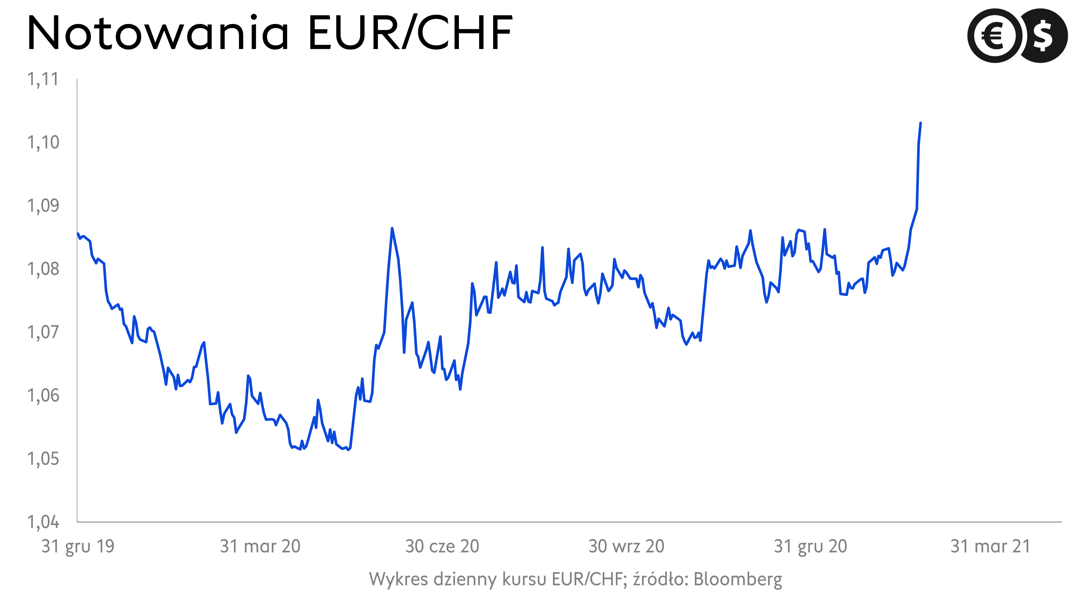 Notowania EUR/CHF