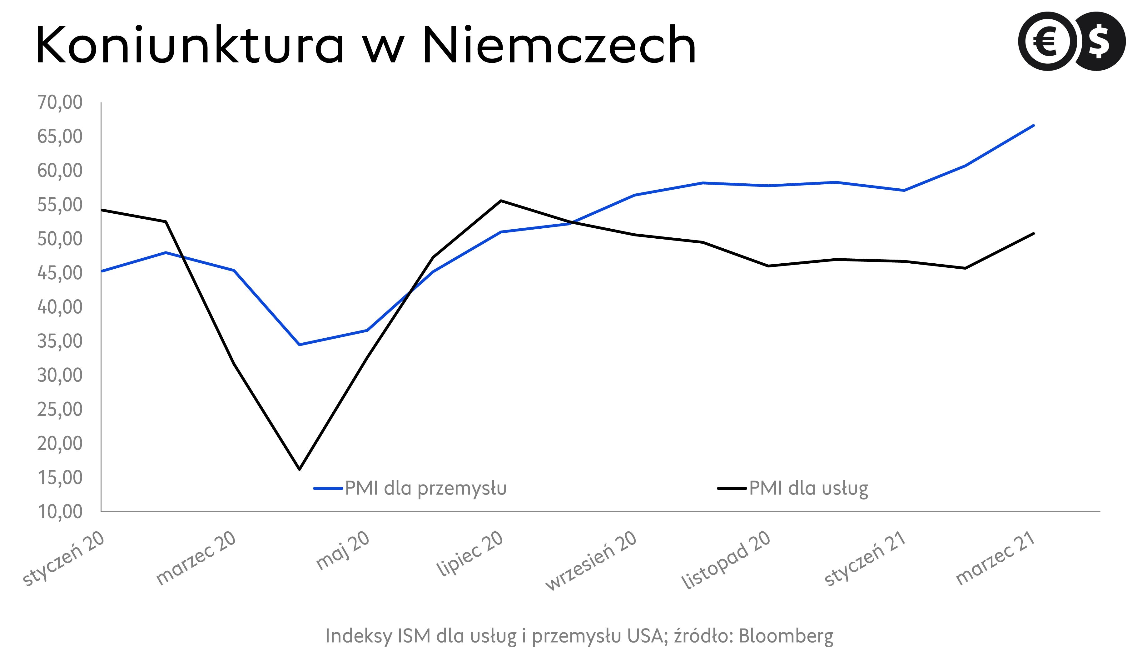 Koniunktura w Niemczech. Indeks PMI dla usług i przemysłu; źródło: Bloomberg