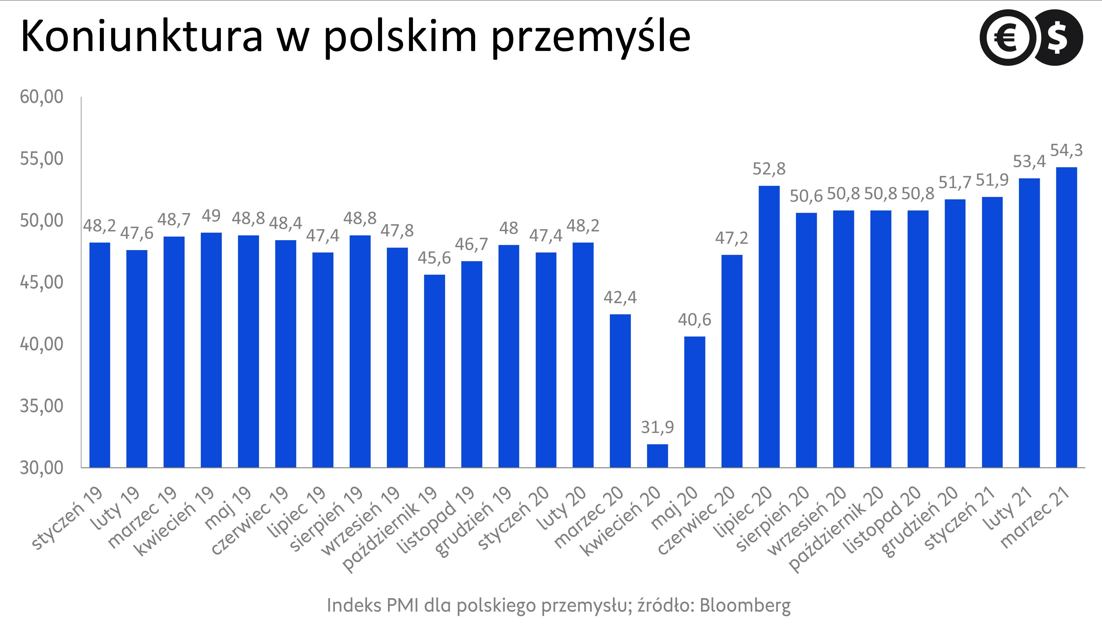 Koniunktura w przemyśle, indeks PMI dla Polski; źródło: Bloomberg