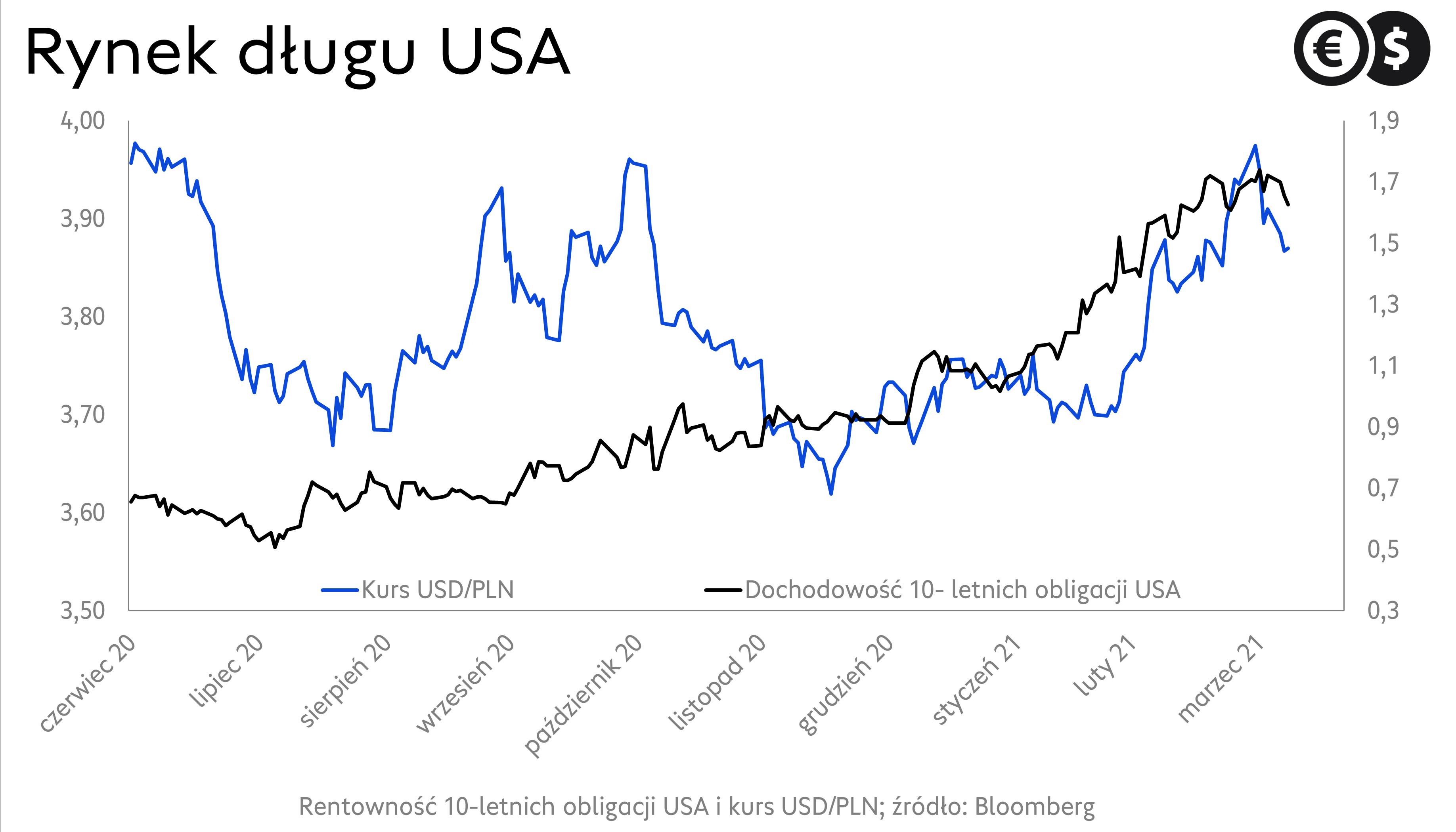 Notowania dolara, kurs USD/PLN na tle rentowności obligacji USA.