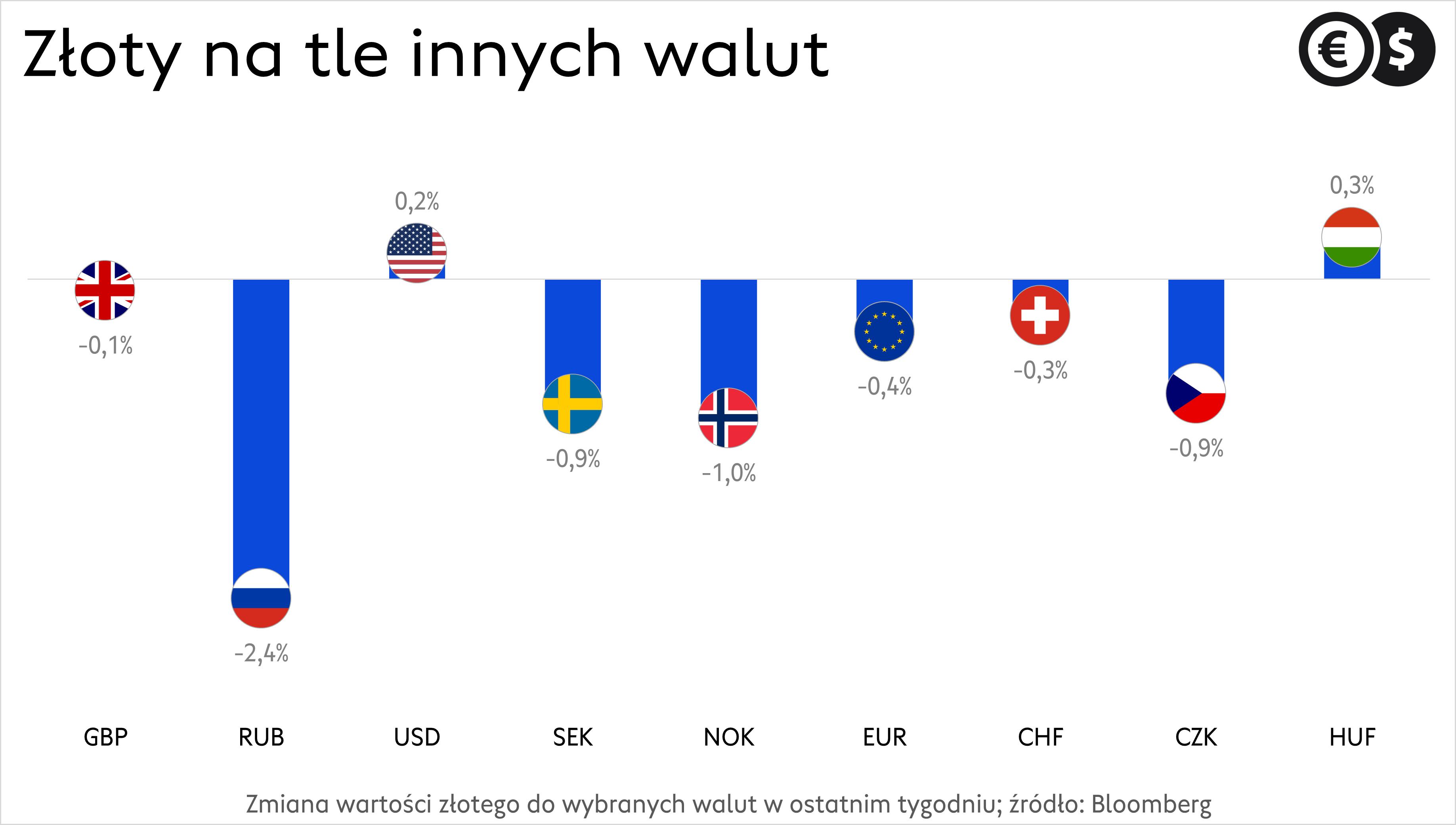 Kursy walut, notowania złotego do wybranych walut; źródło: Bloomberg
