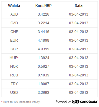 Ten currencies of NBP