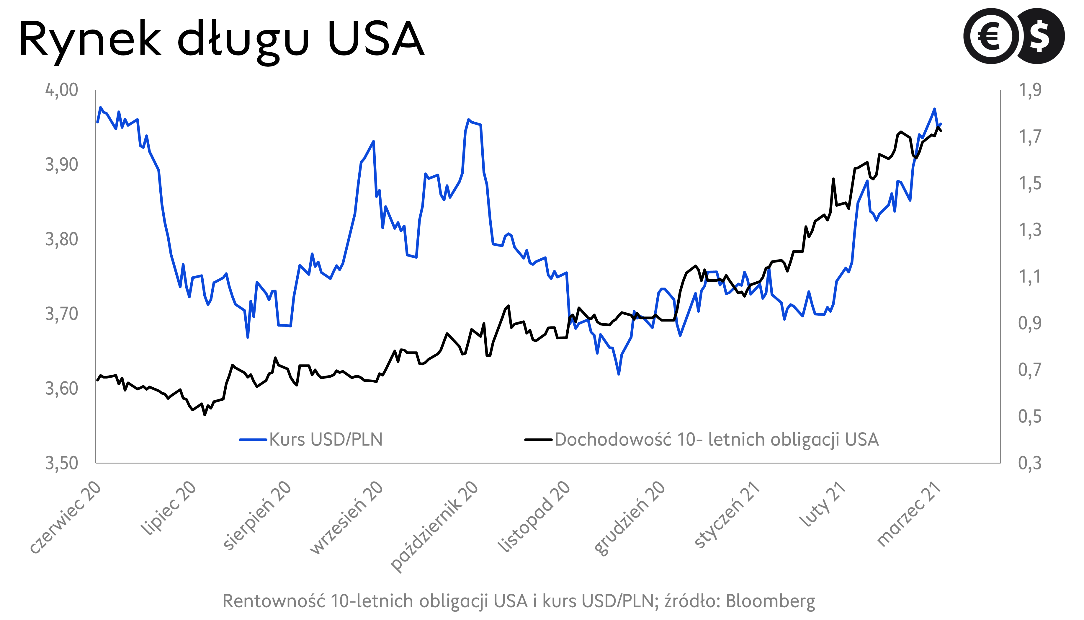 Rynek obligacji USA, rentowność papierów 10 – letnich; źródło: Bloomberg