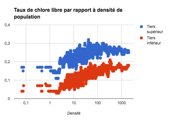 chlore-libre-vs-densite-population