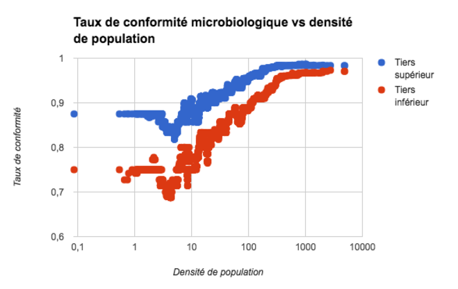 conformite-microbiologique-vs-densite-population