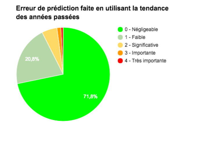 taux-derreur-projection