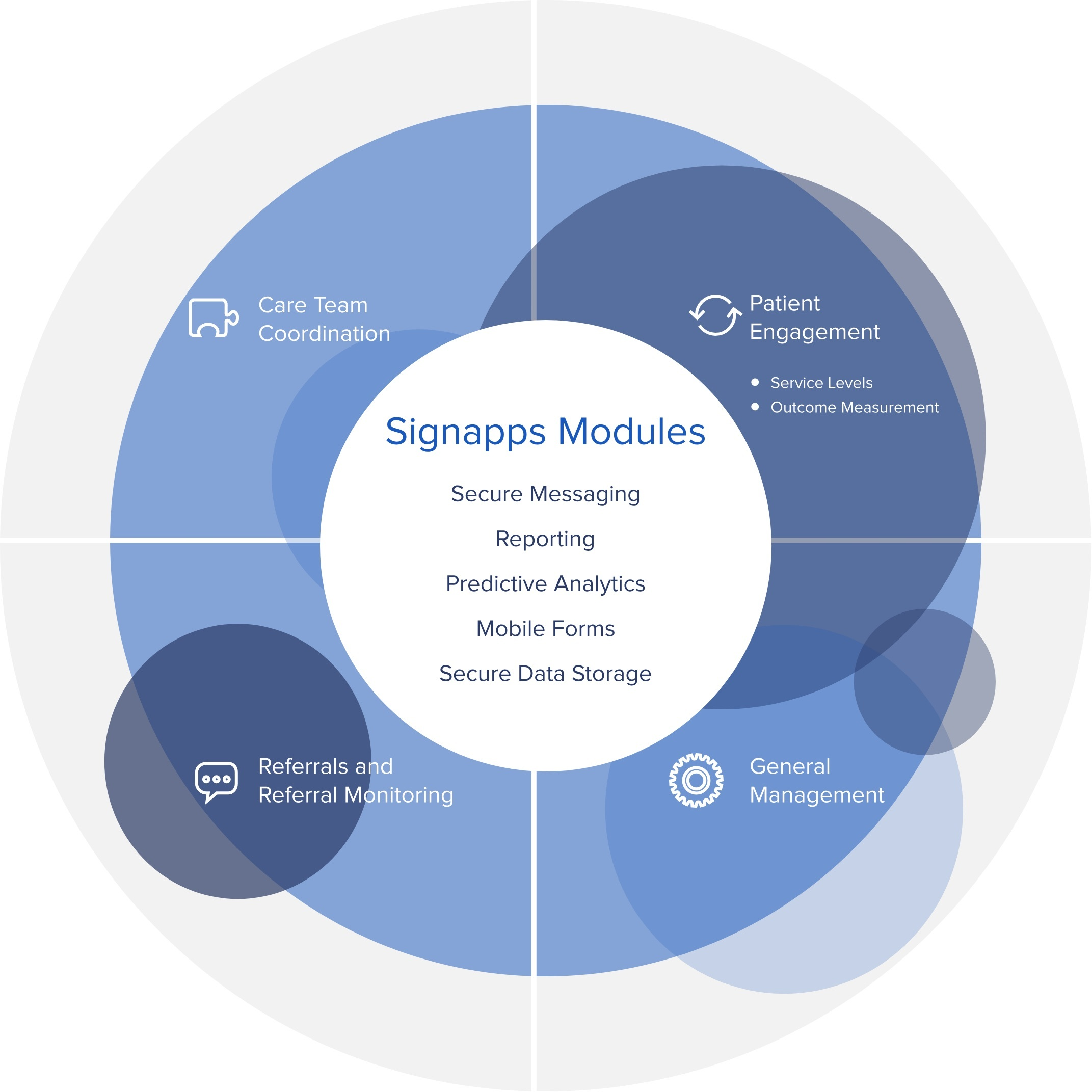 Signapps Modules@2X