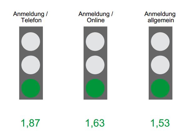 TÜV Süd Zertifizierung – Die Anmeldung – JimDrive Deutschland