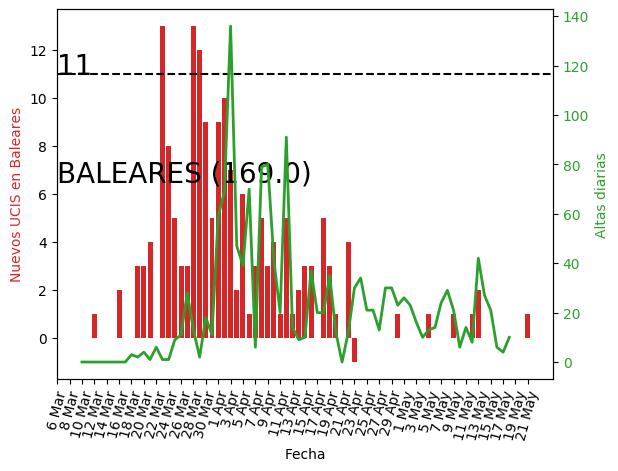 Baleares_UCI