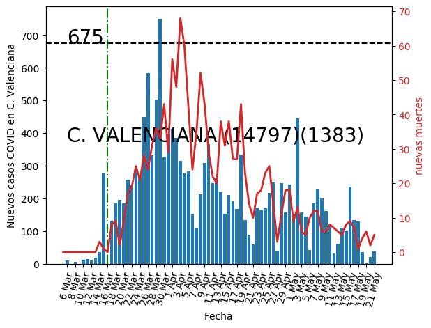 C.Valenciana