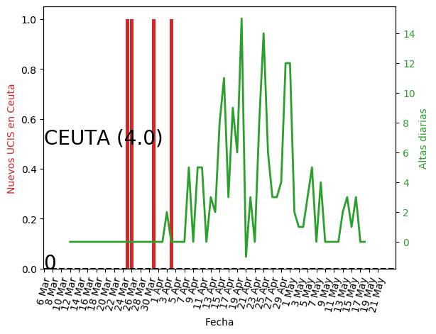 Ceuta_UCI