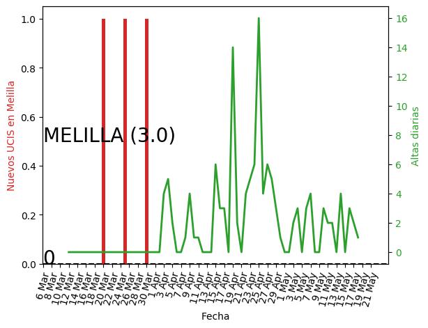 Melilla_UCI