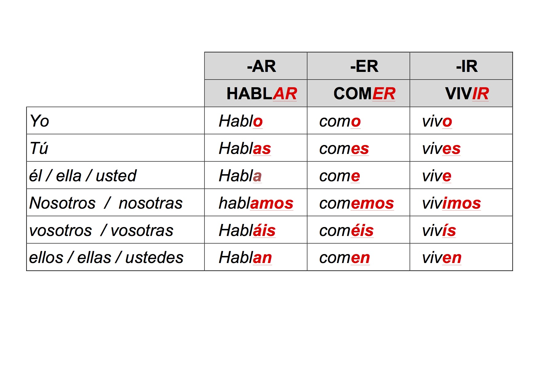 Spanish present tense verb endings table for Table in spanish