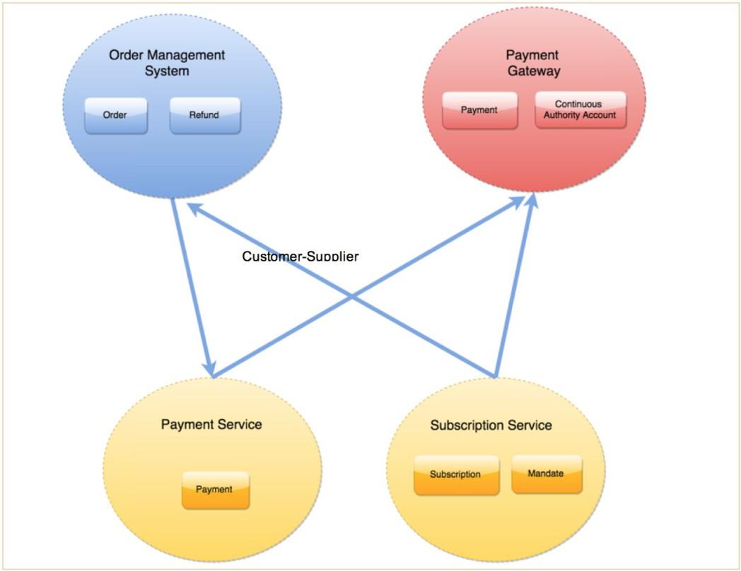 5-customer-supplier