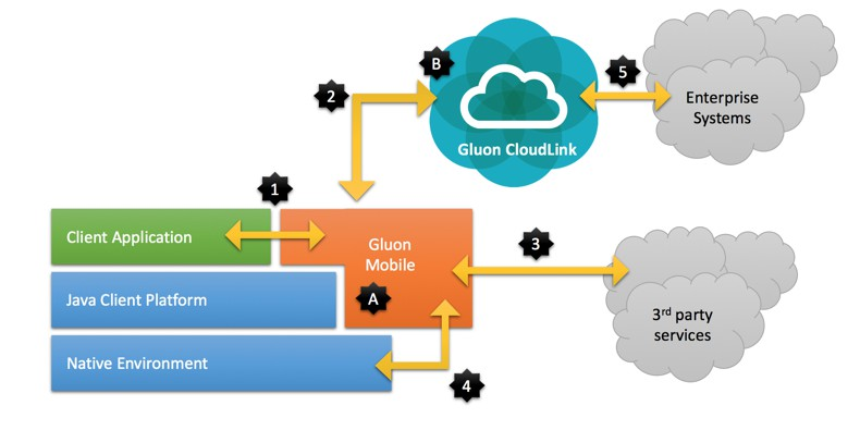 gluon mobile and cloudlink