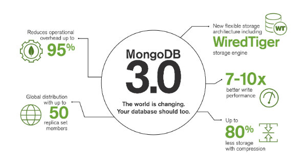 MongoDB 3