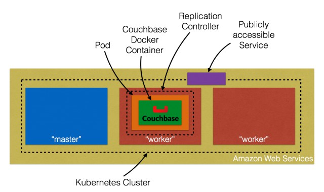 Stateful Containers on Kubernetes Using Persistent Volume & Amazon EBS