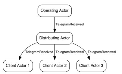 Distributing P1 Telegrams with Akka