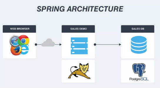 Migrating a spring app to microservices on aws voxxed for Spring 4 architecture diagram