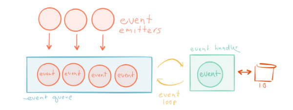 event emitters